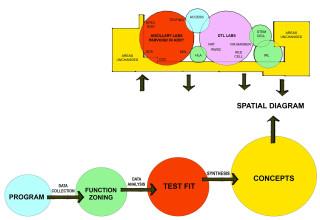 Tucson architecture methodology